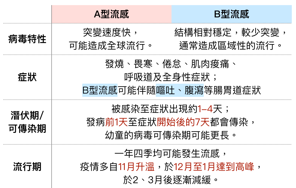 The comparison between influenza virus A and influenza virus B.