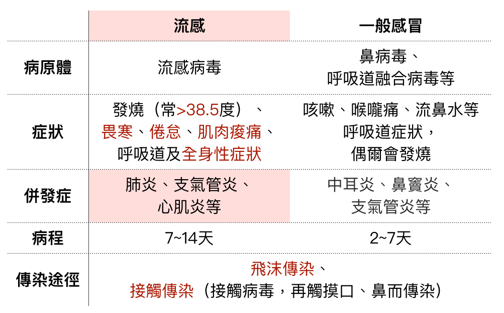 The difference between influenza and cold.   流感症狀和感冒的差別