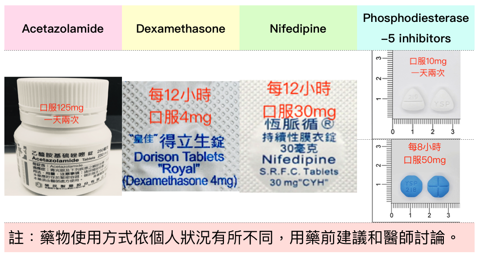 Medication_for_altitude_illness: Acetazolamide, Dexamethasone, Nifedipine, and Phosphodiesterase-5 inhibitors which including Tadalafil and Sildenafil.