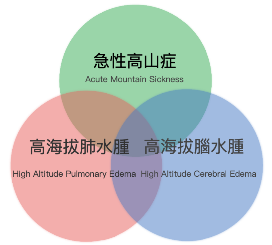 The classification of mountain sickness: acute mountain sickness, high altitude pulmonary edema and high altitude cerebral edema.